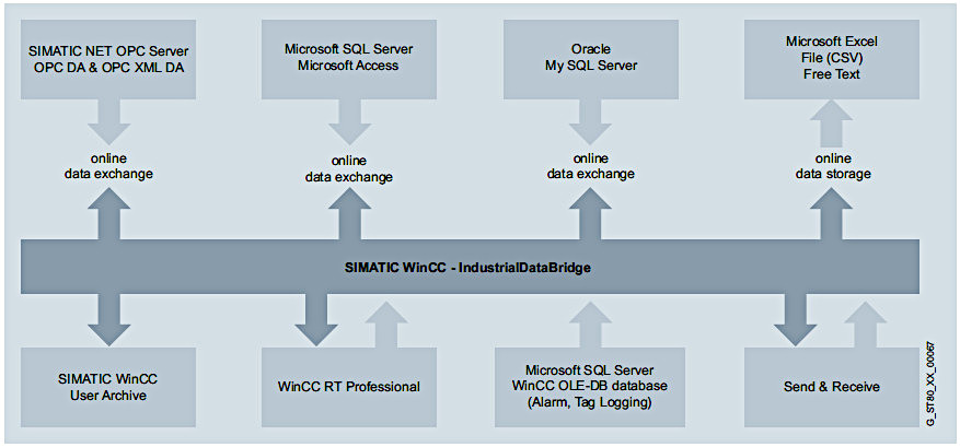 WinCC/IndustrialDataBridge
